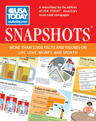 Snapshots More Than 2000 Facts and Figures on Life, Love, Money and Sports!  2009 9781402764387 Front Cover
