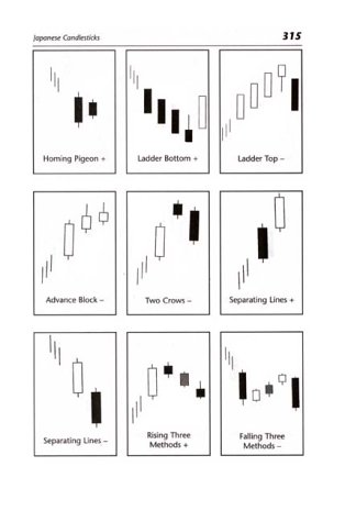 Technical Analysis of the Financial Markets A Comprehensive Guide to Trading Methods and Applications 2nd 1998 (Revised) edition cover